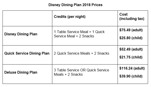 Everything you need to know about the Disney Dining Plans! Cost, what's included, who should get them, tips and more for using the Dining Plans at Walt Disney World!