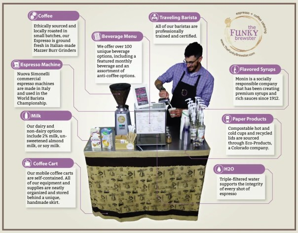 coffee cart features and benefits 1024x800 - Our Carts - The Funky Brewster Coffee Catering