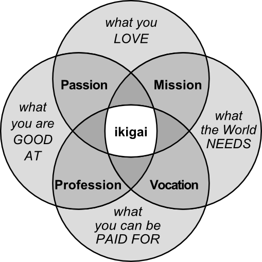 Ikigai, retirement, Okiniawan culture, longevity, oldest people, hard working, the meaning of life, why you wake up in the morning, what is ikigai, the ikigai formula