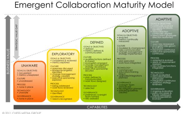 collaboration maturity model