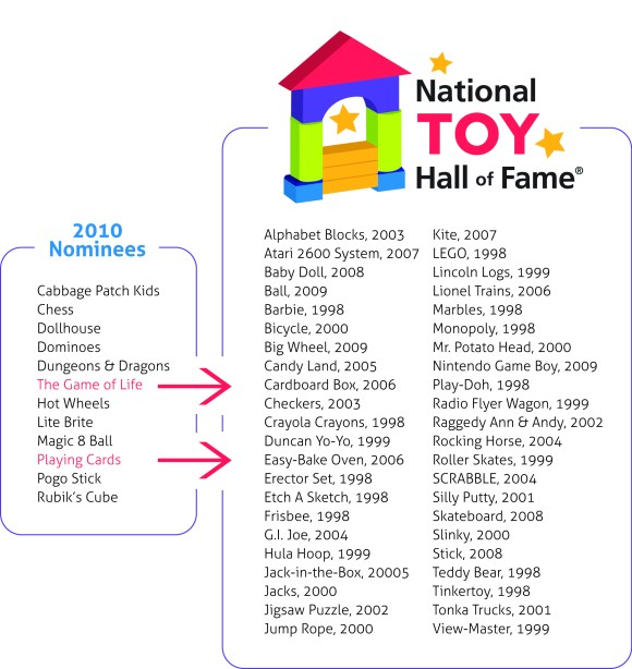 National Toy Hall of Fame Nominee-Result Image