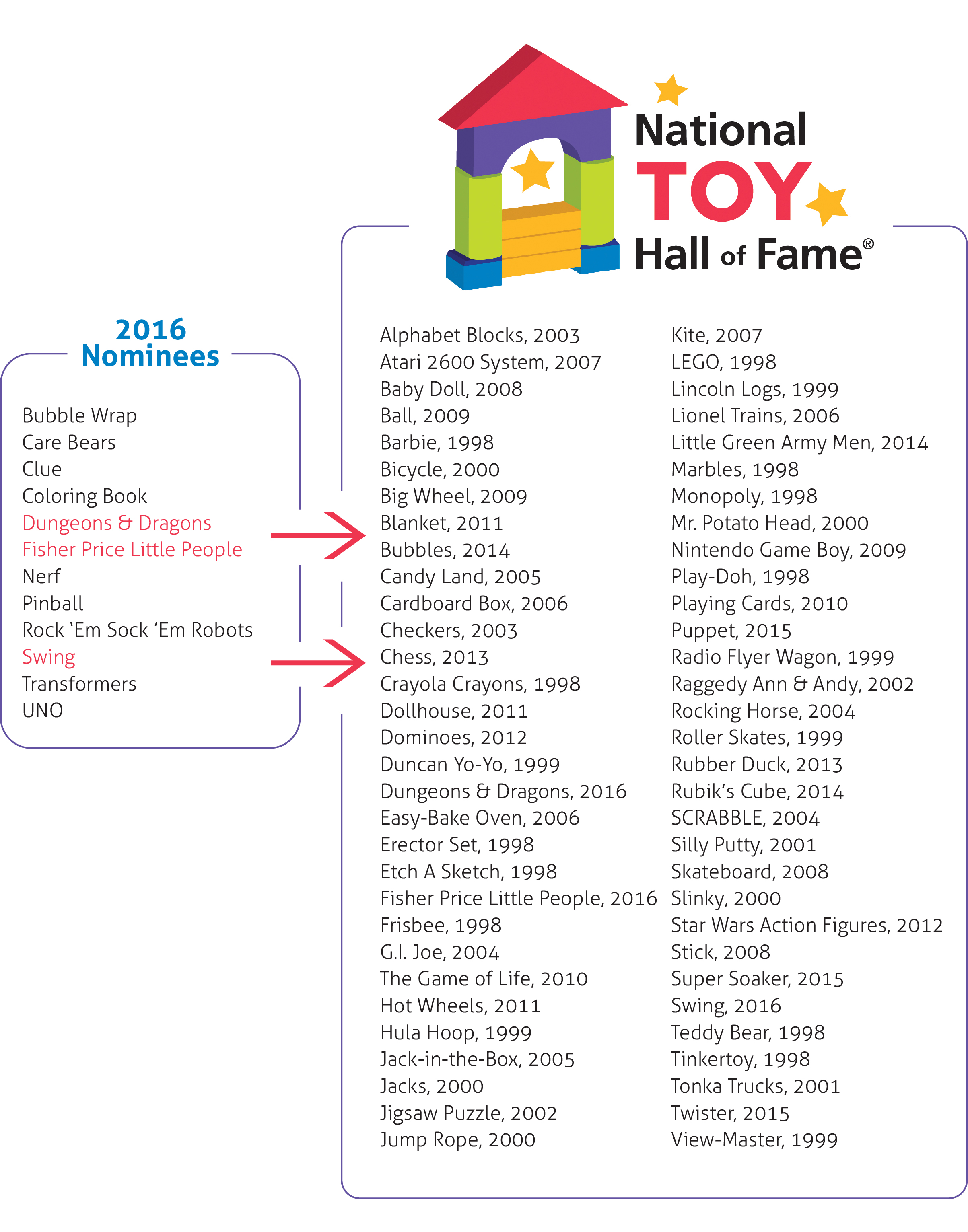2016-national-toy-hall-of-fame-results-image