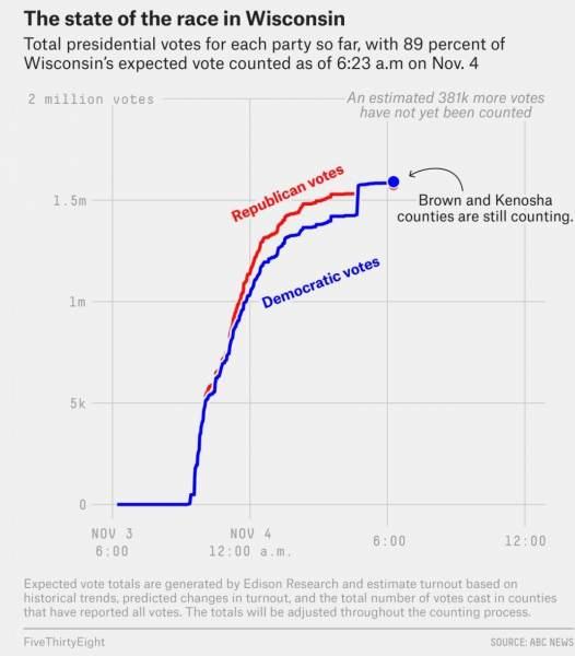 , Voter Fraud in Wisconsin – Massive Dump of Over 100,000 Ballots for Biden All the Sudden Appear Overnight, i-NEWS