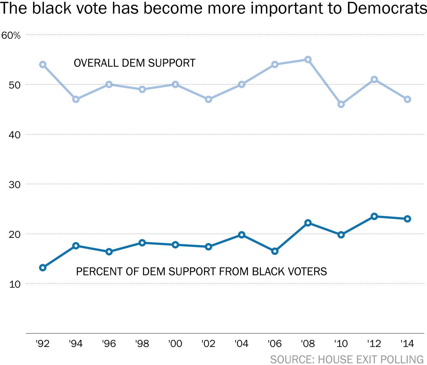 black vote democrats