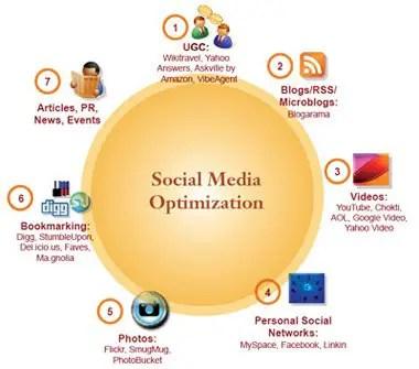 Social Media Optimization Techniques