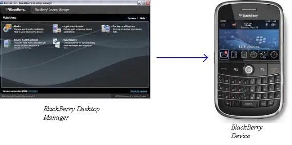 Desktop manager to BlackBerry