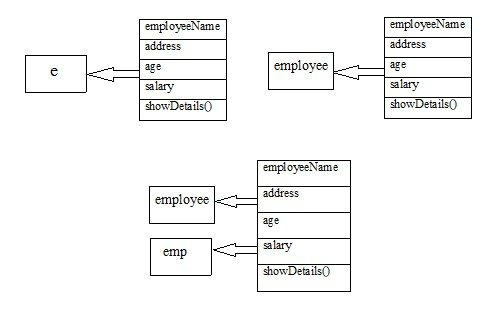 object class java program structure