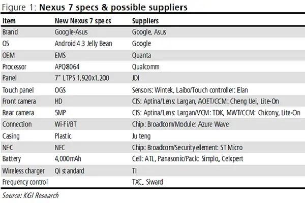 Nexus 7 successor specs and possible suppliers