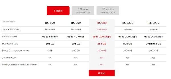 AIrtel broadband pricing