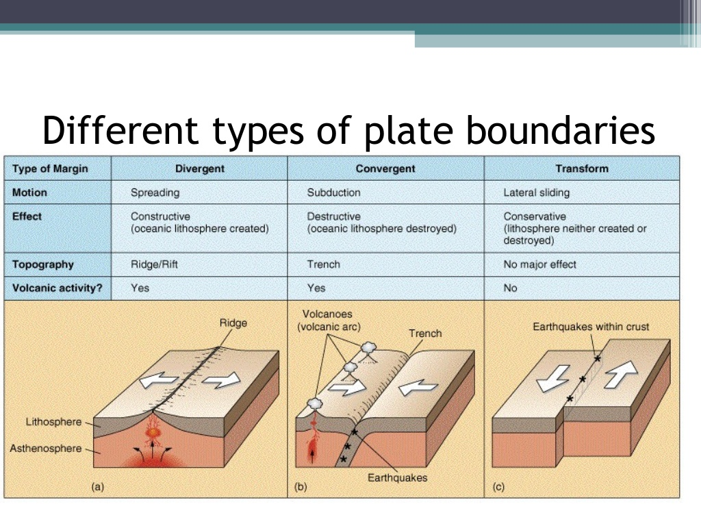 Types Of Plate Boundaries Worksheet Free Worksheets
