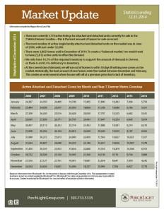 Market Stats Chart (2014 Dec)
