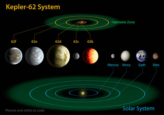 New earth like planets found