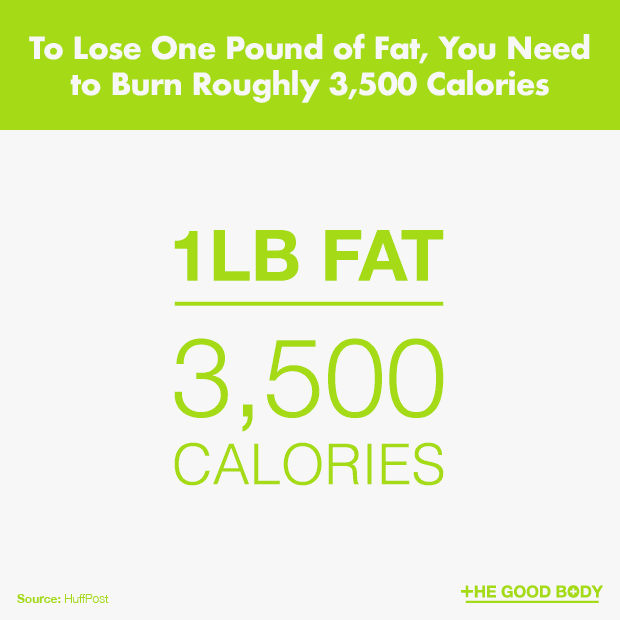 You Need to Burn Roughly 3,500 Calories to Lose One Pound of Fat