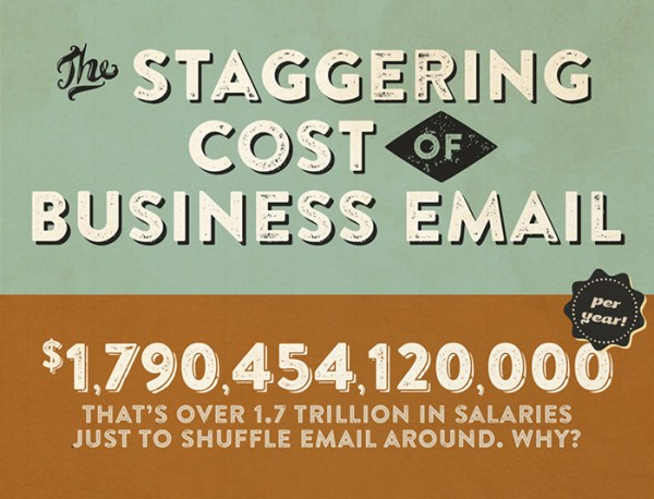 Cost of email infographic