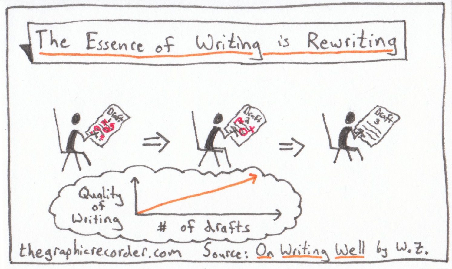 The essence of writing is rewriting