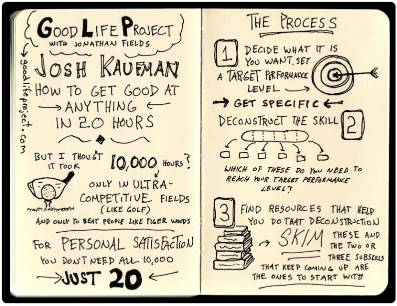 Josh Kaufman How To Get Good At Anything Sketchnotes (1)BlackWeb