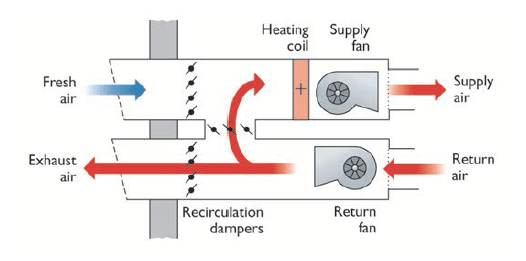 Commercial Heating And Air