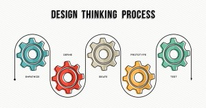 Design thinking process which includes empathize, define, ideate, prototype, and test.