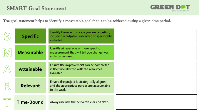 Template for creating a SMART statement. SMART stands for specific, measurable, attainable, relevant, and time-bound