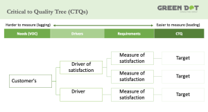 Critical to Quality Tree (CTQs)