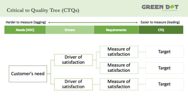 CTQ Tree - Critical to Quality Tree