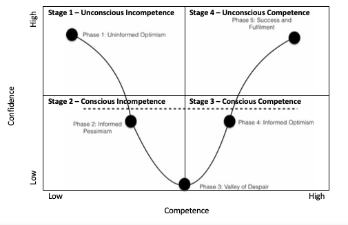 Levels of confidence and competence across the 4 stages of learning.