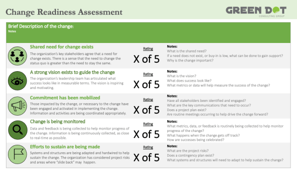 Change Readiness Assessment - Before activating a project, complete a Change Readiness Assessment
