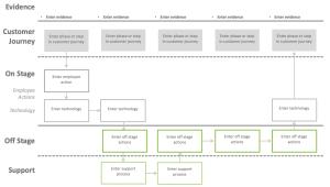Design Thinking Service Blueprint