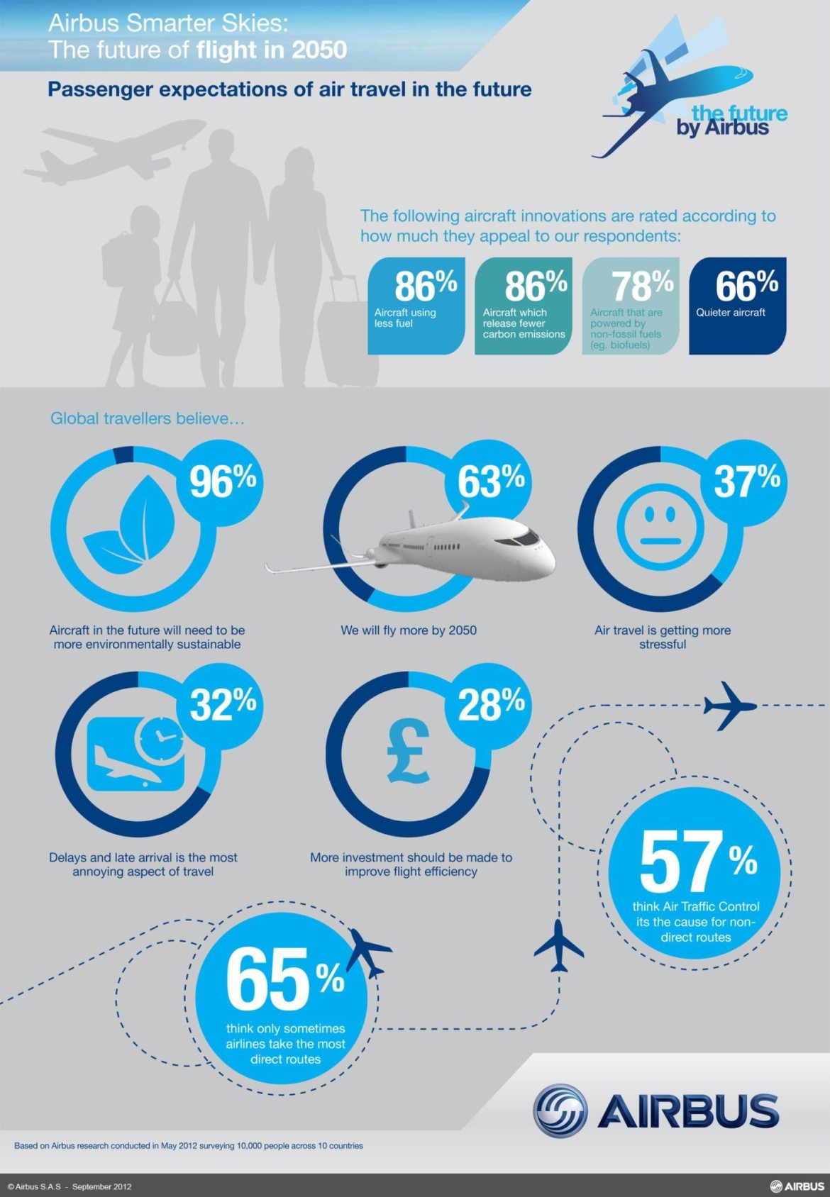 infographic airbus future of aviation