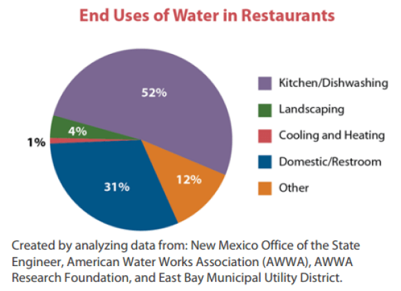 water usage restaurant sustainability