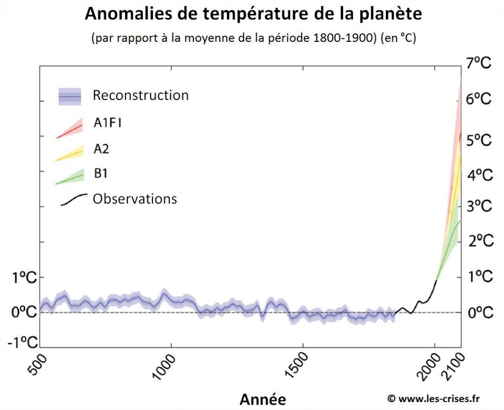 previsions temperatures rechauffement climatique
