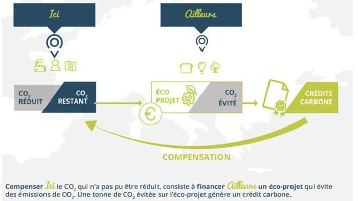 compensation carbone schema tourisme durable