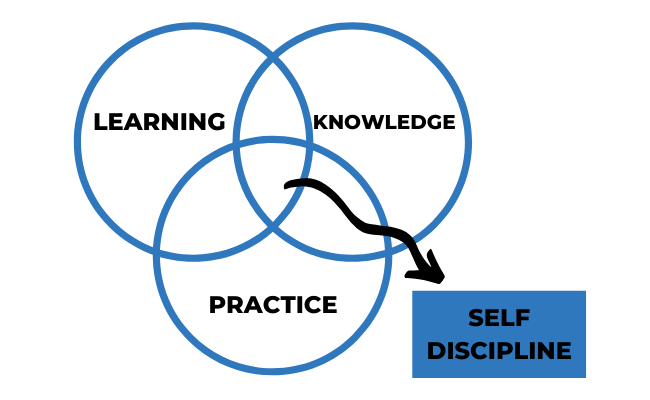 Self-Discipline Venn Diagram