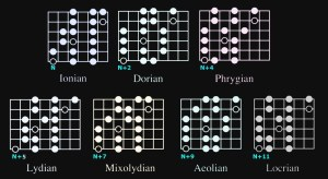 Guitar Scales Trick Part 3 – THEGUITARBANDCOM