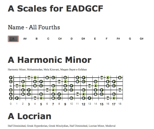 Alternate Tunings: Scales