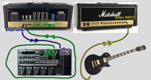 """digieffect guitar IN"" into ""amps SEND""---""digieffect guitar OUT"" into ""amps RETURN"" -- plug your guitar into ""amps INPUT"""