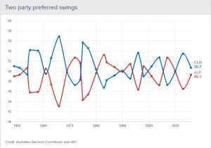 election 2pp graph