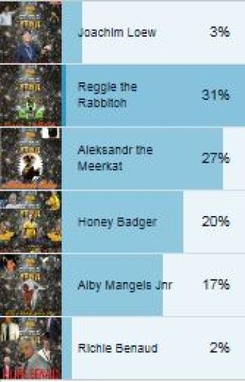 man of year poll results