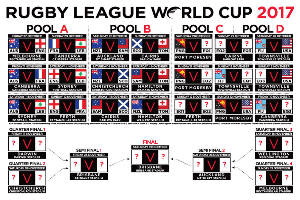 Rugby League World Cup 2017 - 10 Points of Interest