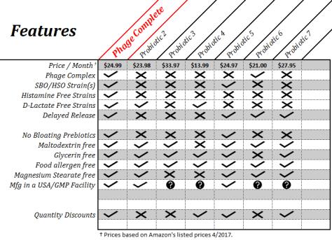 Phage Complete - Product Comparison