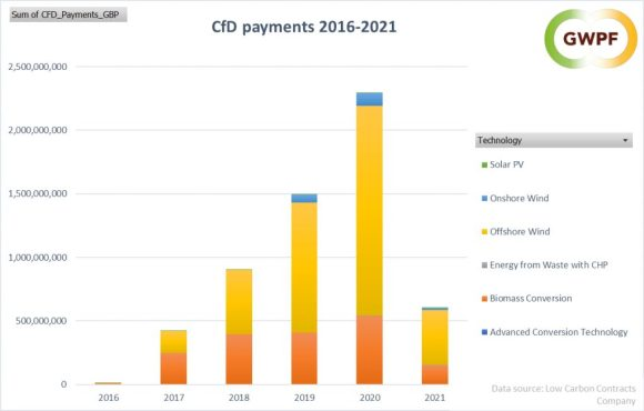 Wind payments CFDs