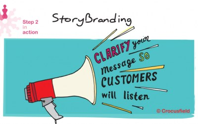 WBII Networking Event February ONLINE: Building a StoryBrand, Clarify Your Message So Customers Will Listen