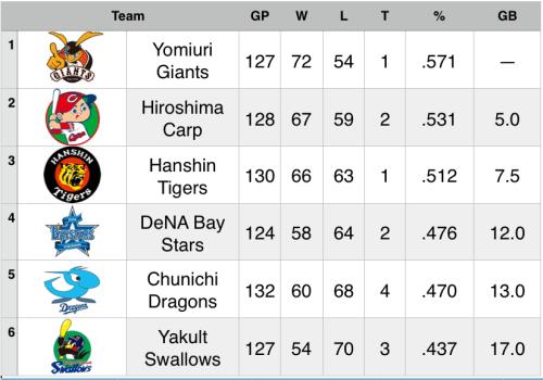 September 14 Standings