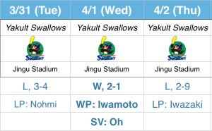 15-3-Swallows
