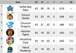 15-5-17 Standings