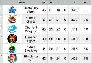15-5-21 Standings
