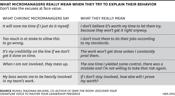 What Micromanagers Mean When they Try and Explain | American Consultants