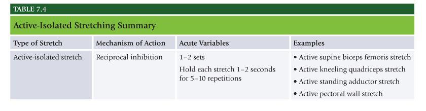 NASM Table 7.4