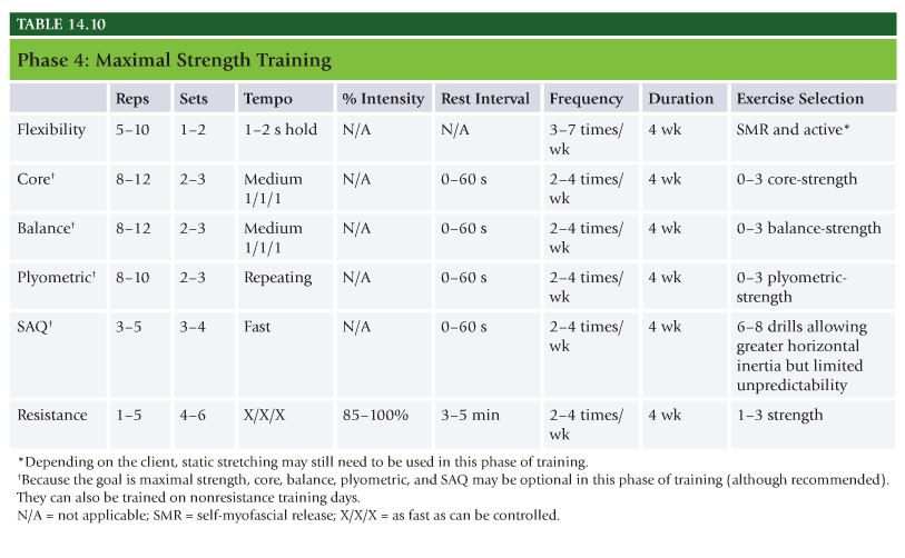NASM Study Guide Chapter 14 – Integrated Program Design and the