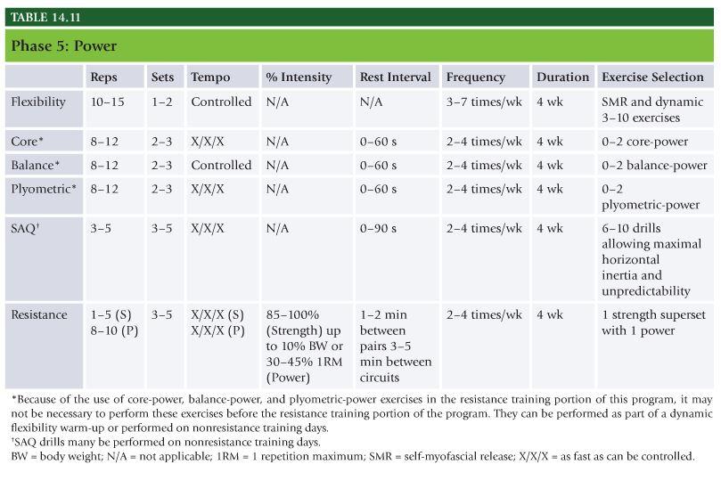 NASM Table 14.11